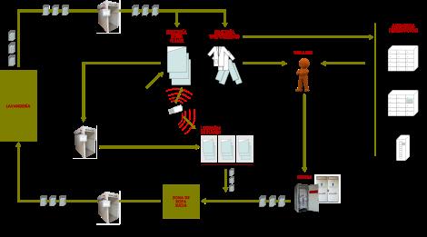 Flujo de ropa RFID en Hospital